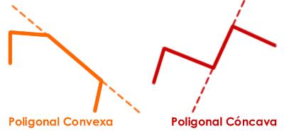 poligonal concava y convexa