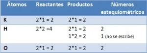 Balance de ecuación mediante tanteo