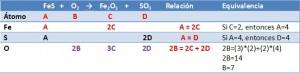 Balance ecuación metodo algebraico