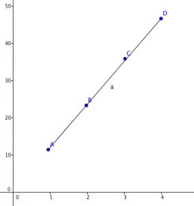 Gráfico proporcionalidad
