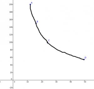 Gráfico Proporción inversa