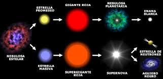 Evolución y ciclo de vida de una estrella