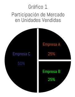 Gráfico 1 participación de mercado