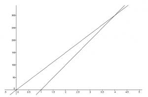 Gráfico trayectorias