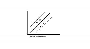 Grafico 2 curva de oferta (Desplazamiento)