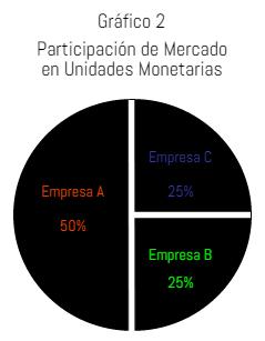Grafico 2 participación de mercado