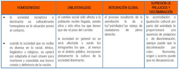 Homogeneidad unilateralidad integración global supresión de prjuicios y discriminación