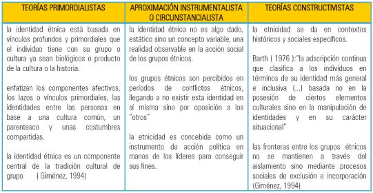 Teorias primordialistas, aproximación instrumentalista o circunstancialista, teorías constructivistas