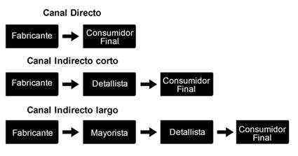 canal distribución