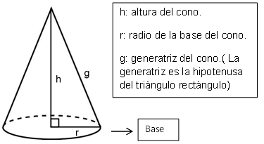componentes del cono