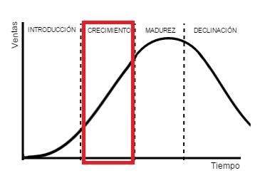 Etapa de crecimiento del Ciclo de vida del producto