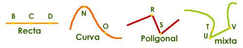 Figura: Cuatro tipos de línea; recta, curva, poligonal y mixta