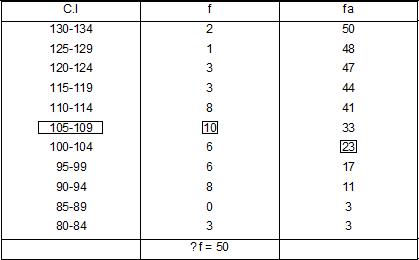 distribucion de frecuentas de datos agrupados 2