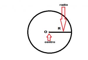 Circunferencia_Fig 1
