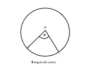 Circunferencia_Fig 3