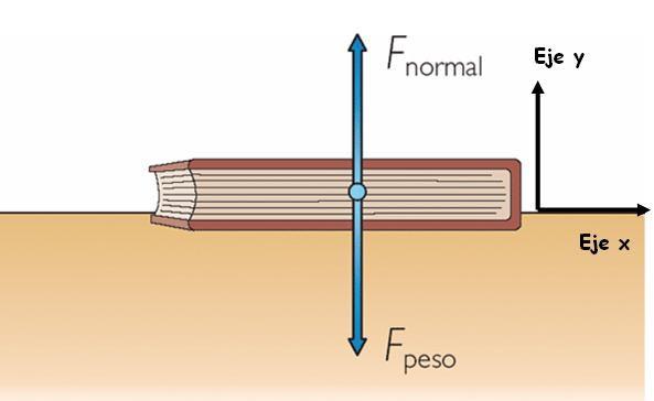 La fuerza normal