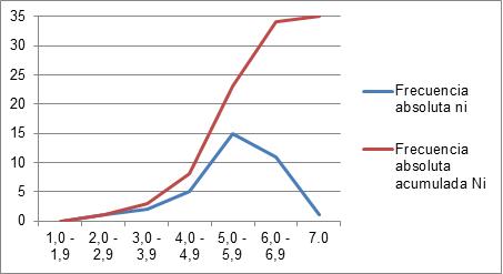 Frecuencia absoluta y relativa: gráfico de línea