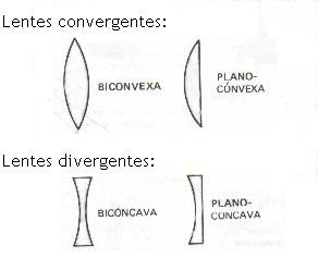 14499aa378 Lentes convergentes y divergentes