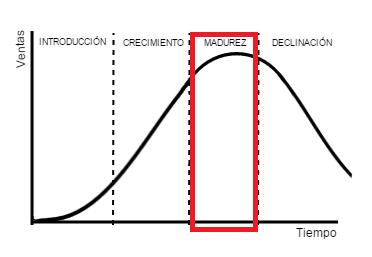 Etapa de madurez en el ciclo de vida del producto