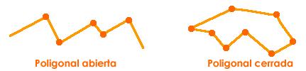 Figura: Línea Poligonal Abierta y Línea Poligonal Cerrada