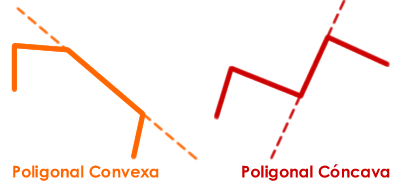 Figura: Línea Poligonal Convexa y Línea Poligonal Cerrada