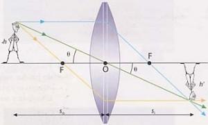 rayos.convergente