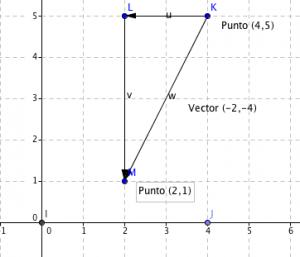 vector (-2,-4)